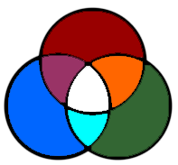 the color wheel of trichromatic vision
