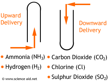 collection of gas by upward and downward delivery