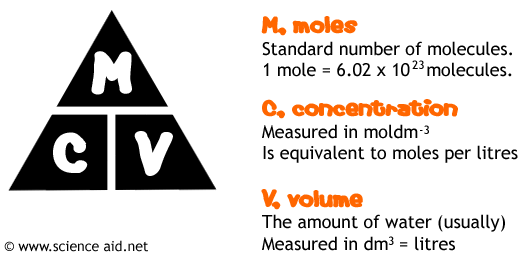 triangle used to calculate concentration, moles or volume, with units