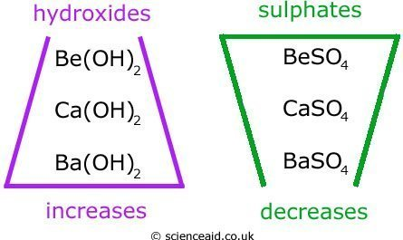 solubility trends of group 2 hydroxides and sulphates
