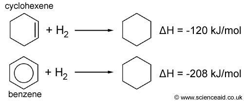 hydrogenation of cyclohexene and benzene enthalpies