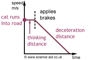 graph showing stopping distance
