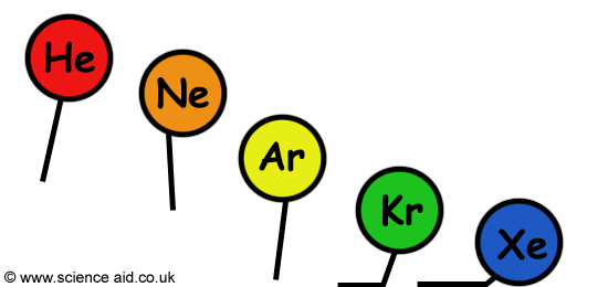a diagram to show in which direction different balloons filled with noble gases would move.