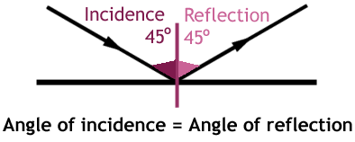 angle of reflection