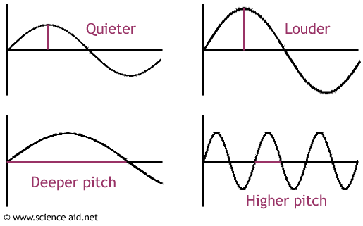 how the amplitude and frequency affects sound waves