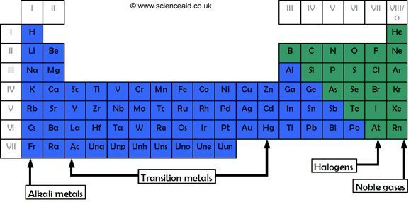 The Table Scienceaid