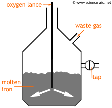production of steel using oxygen lance