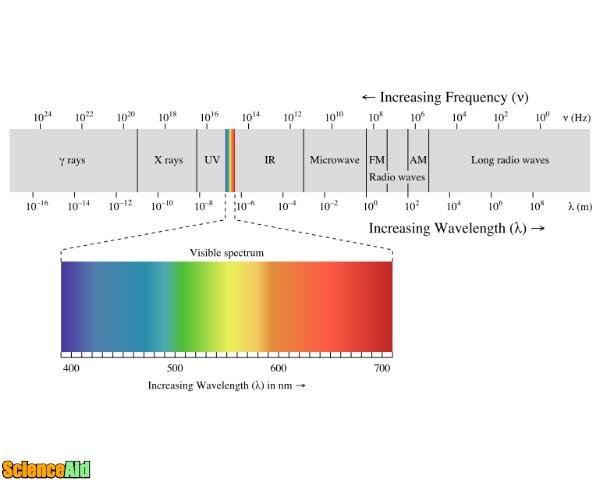 What is electromagnetic radiation 49073.jpg
