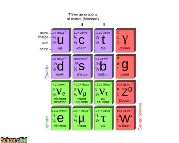 chemistry fundamental particles 95916.jpg