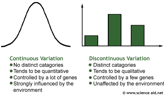 continuous and discontinuous variation