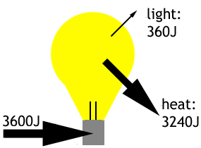lightbulb with energy inputs and outputs
