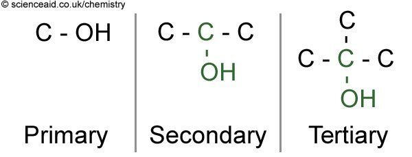 comparison of primary, secondary and tertiary alcohols