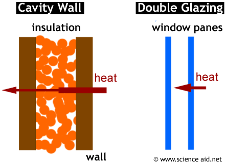 diagram showing how cavity wall insulation and double glazing reduces heat loss