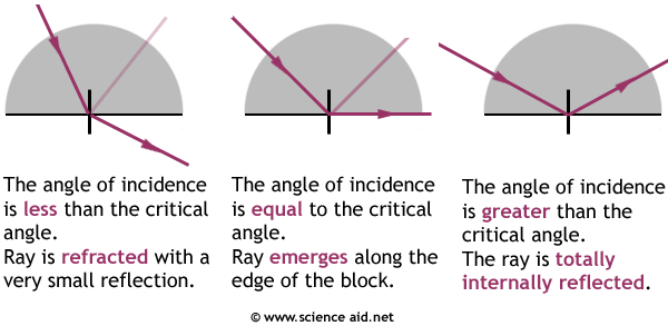how the angle of incidence affects total internal reflection