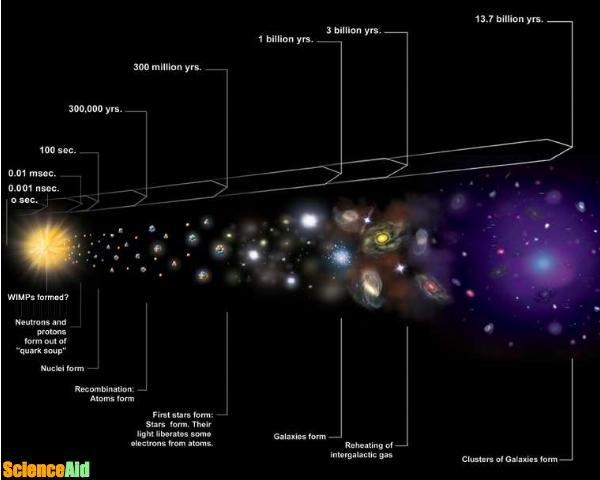 Evidence for Dark Matter - ScienceAid