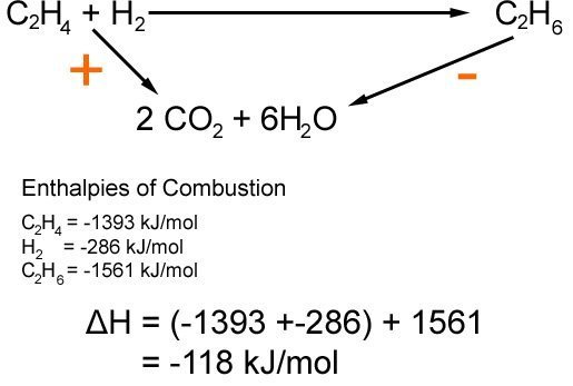 Hess's cycle using combustion