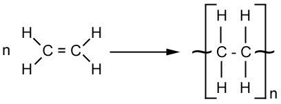polymerisation of ethene