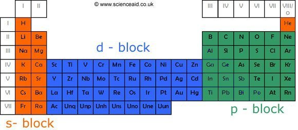 Periodicity scienceaid periodic table showing blocks urtaz Images