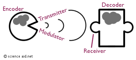 communication system of speech comprising transmission, encoder, modulator, receiver and decoder.