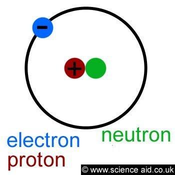The Atom Scienceaid