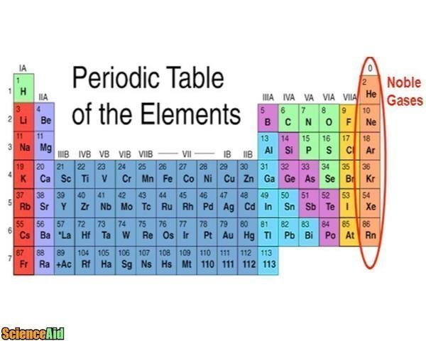 Noble Gases Trends And Patterns Scienceaid
