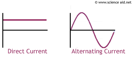 Current - ScienceAid