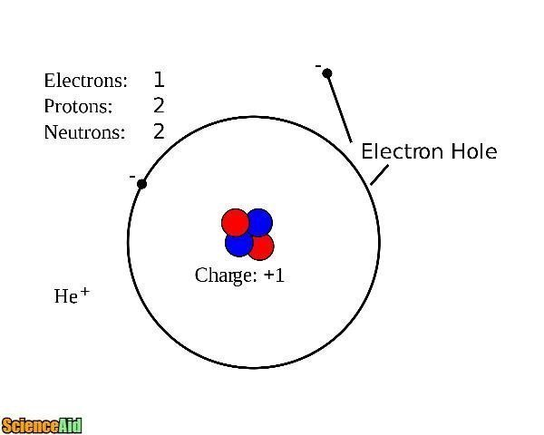 Protons Neutrons and Electrons 24735.jpg