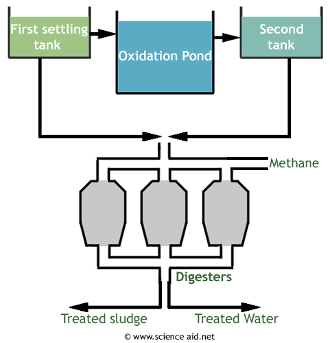 diagram of the activated sludge sewage method