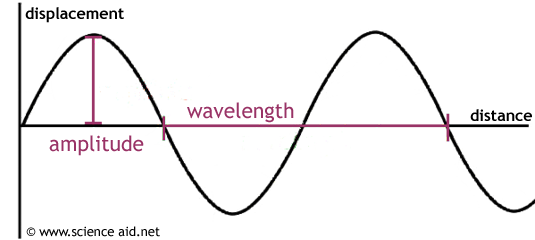 Properties Of Waves Scienceaid