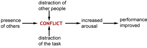 diagram for distraction conflict