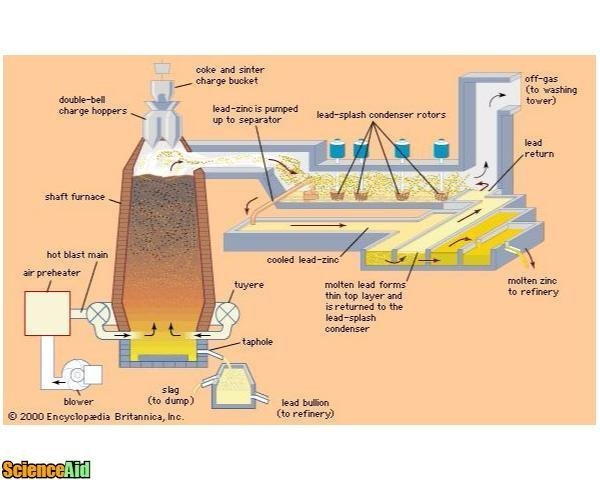 chemistry applied blastfurnace 50748.jpg