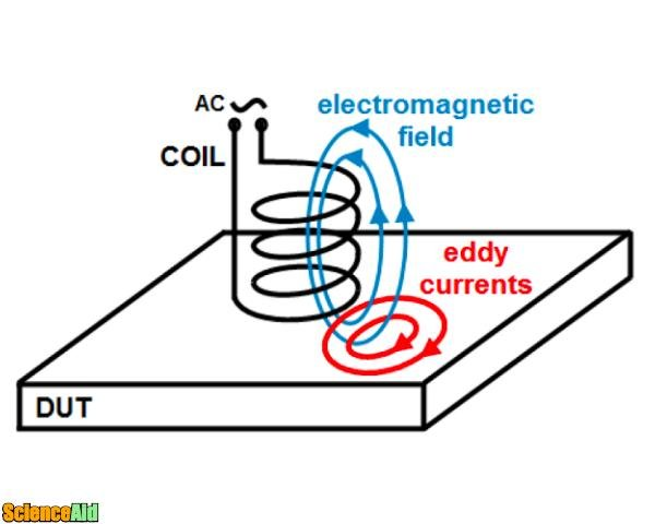 Eddy currents 90188.jpg