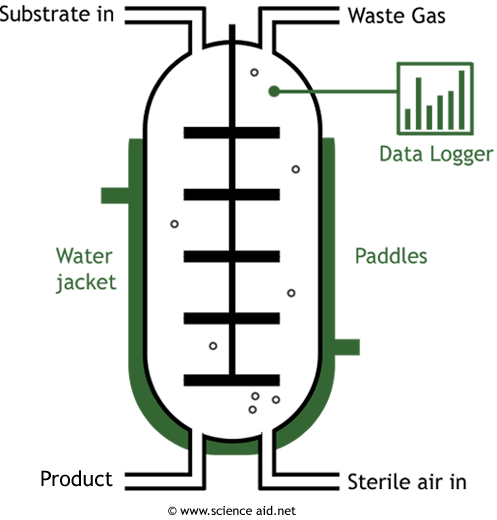 diagram of a fermenter
