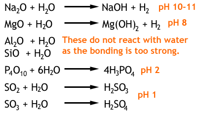 the reactions of period 3 oxides with water and pH