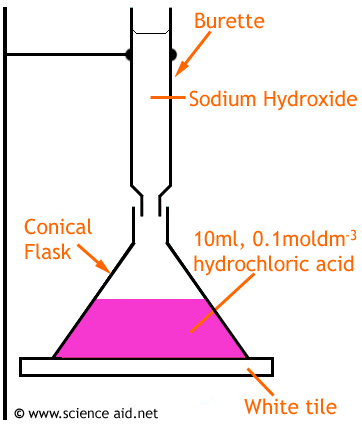 the process of titration
