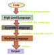 Overview of Language Hierarchy