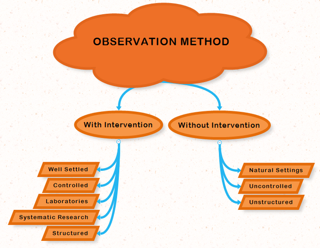 different types of interviews for research method pdf