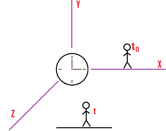Special Theory of Relativity - ScienceAid