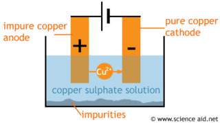 Purification of Copper  ScienceAid