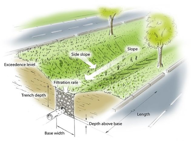 Green Infrastructure Scienceaid