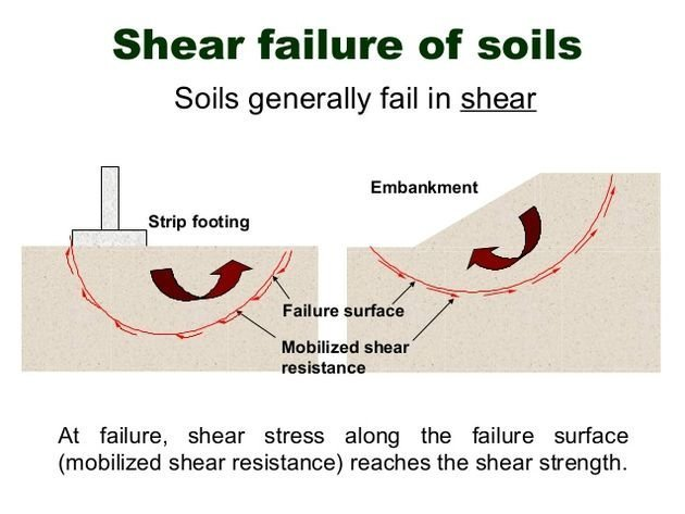shear-strength-of-soil-3-638.jpg